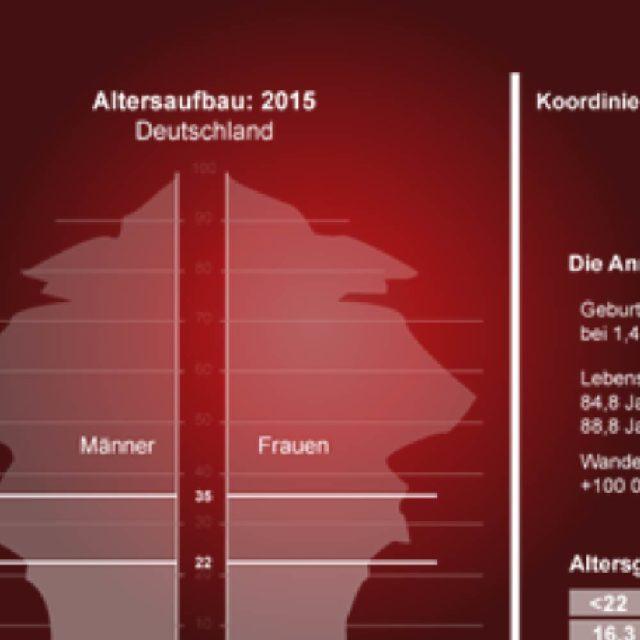 <a href='http://consulting-y.de/demographischer-wandel/'>Kapitel VI</a>